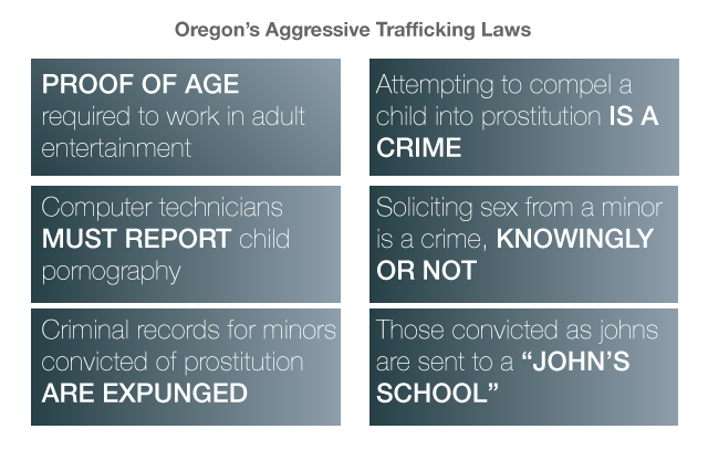 Oregon's Aggressive Trafficking Laws