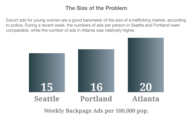 Trafficking: The Size of the Problem