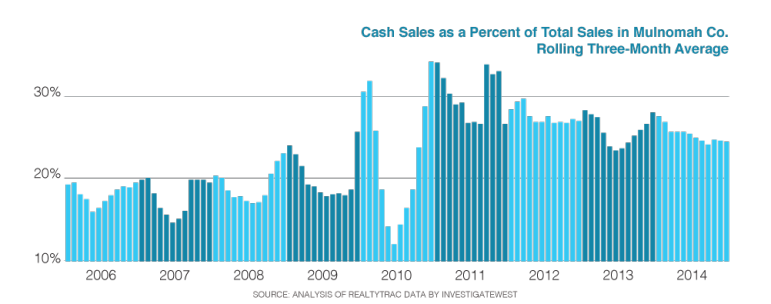 One quarter of the overall market is cornered by cash buyers.