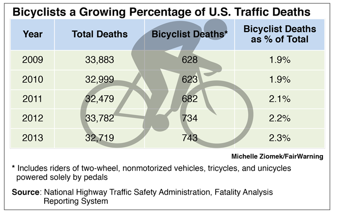 Bicyclists a growing percentage of U.S. traffic deaths