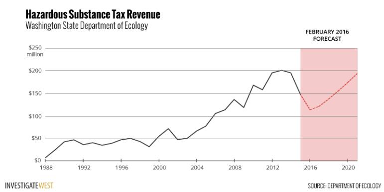 Hazardous Substance Tax Revenue