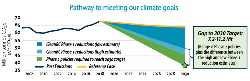 "A chart titled ""Pathway to meeting our climate goals."" The y-axis is Million tonnes CO2e from 35-70, and the x-axis is the years 2008-2030. The data is labeled with: ""Gap to 2030 Target: 7.2-11.2 Mt. (Range is Phase 2 policies plus the difference between the high and low Phase 1 reduction estimates.) The past emissions data hovers around 64 and rises to 67 by 2018. The Phase 2 amount required to reach the 2030 target is about 38."