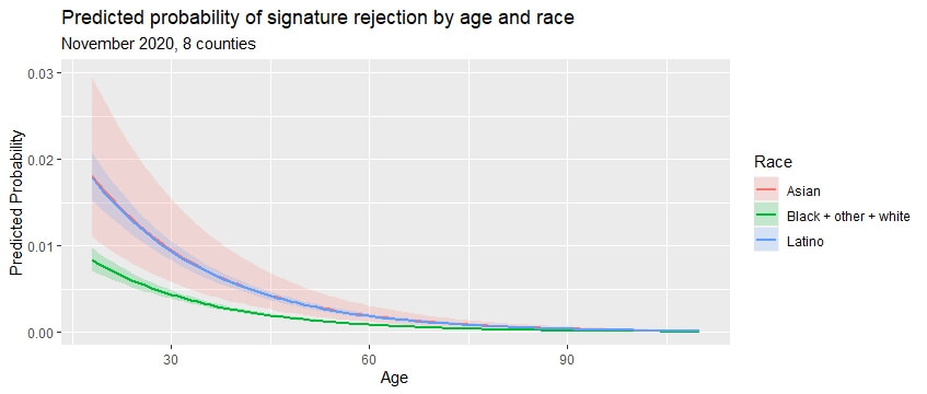 A graph tracing predicted probability of signature rejection by age and race.