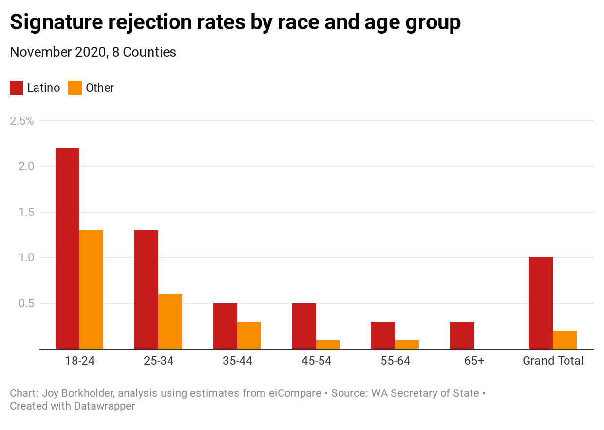 A bar chart of signature rejection rates by race and age group.