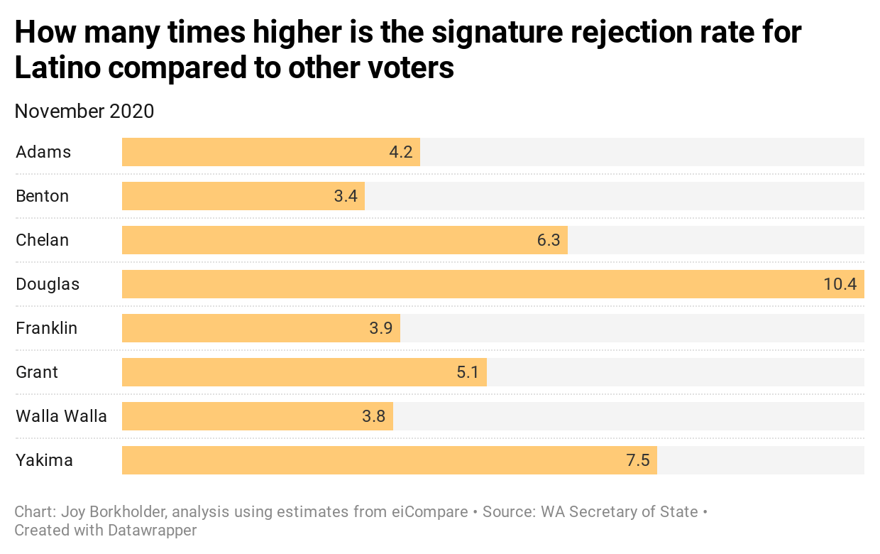 A bar chart of how many times higher the signature rejection rate is for Latino voters compared to other voters.